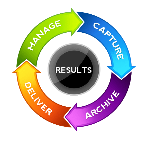 "customer service life cycle Customer life cycle management- time and beyond added high margins services and not wait for customer to come to for service and new request today there exists"" a need for responsible marketing, calling for the study of economics of long lasting customer."